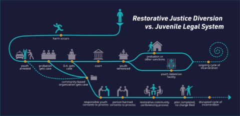 Go to What's restorative justice diversion?